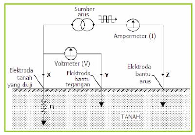 elektroda pentanahan, jenis tahanan tanah dan cara mengukurnya