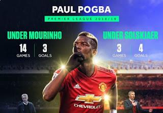 Paul Pogba Transformasi Jadi Pemain Terbaik MU Bersama Solskjaer
