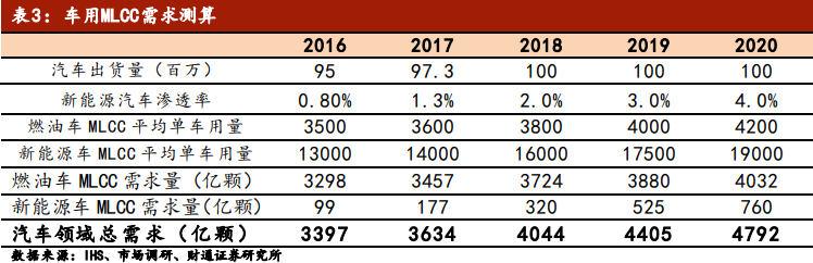 2019 年全球 MLCC 供需預測