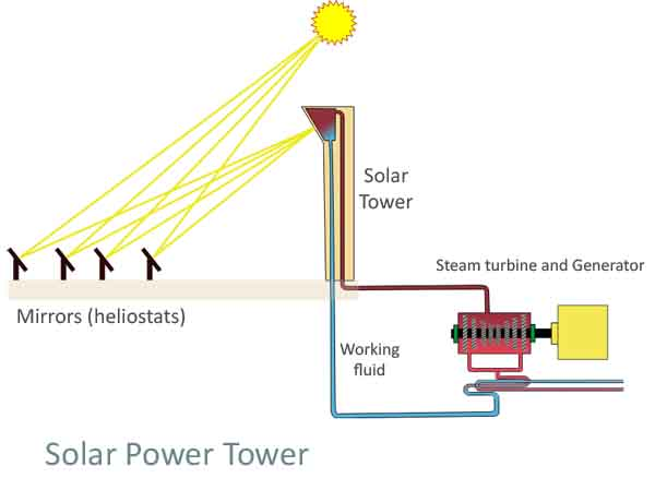 solar power tower schematic