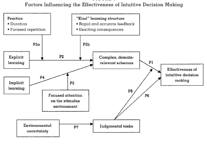 intuitive decision making theory Slovenian automotive industry, define the intuitive decision-making with variables of leadership there are several theories and models interpreting.