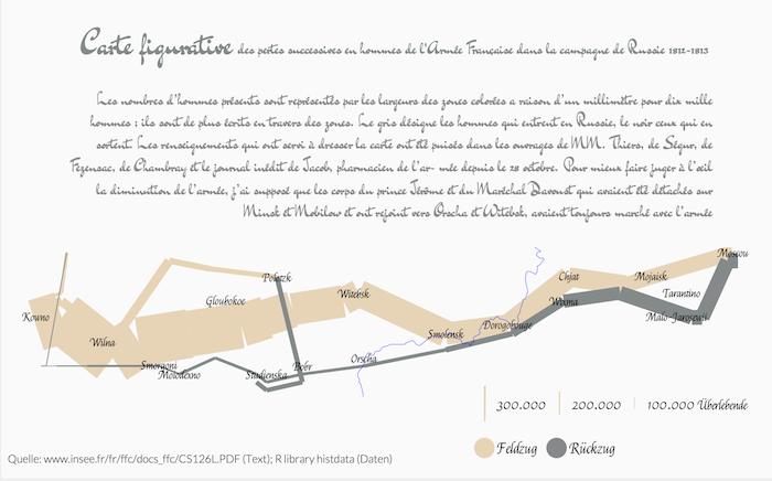 Sankey diagrams with googleVis | R-bloggers