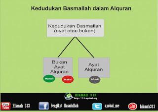 Meluruskan dan Mendamaikan Perbedaan Hukum Basmallah (2) Ayat atau Bukan Ayat Alquran