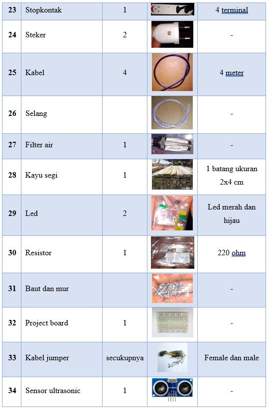 Tabel 7 3 Daftar Bahan