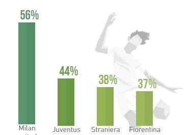 I tifosi del Milan sono i più fortunati in amore