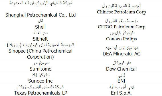 جدول تصنيف قطاع صناعة البتروكيماويات