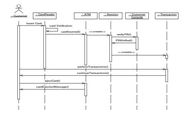 UML Diagrams for ATM Machine ~ Study Point