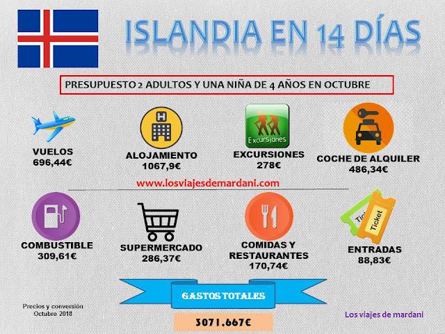 cuanta cuesta viajar a Islandia con niños