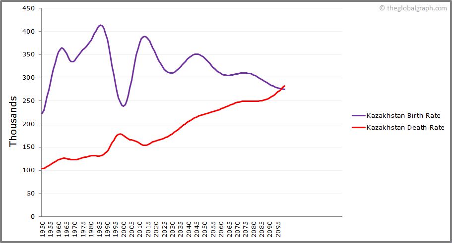 Kazakhstan  Birth and Death Rate
