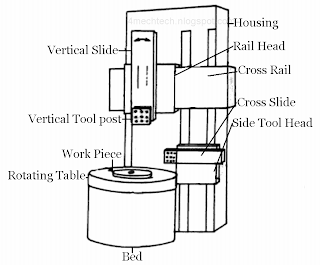 Mechanical Technology: Vertical Boring Machine