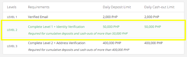 Level of verification Bitcoin Philippines