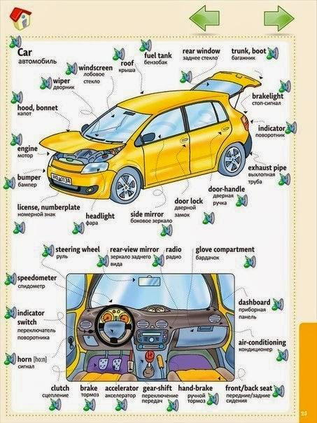 Learn Names of Car Parts in English Door handle, bumper, bonnet ...