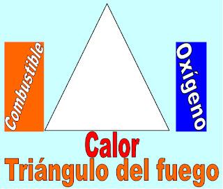 Triángulo de fuego 1