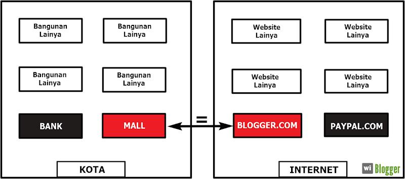Pengertian internet blogger dan blogger