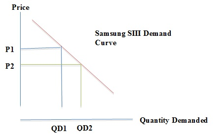 What factors affect the demand of mobile telephone products? Essay Sample