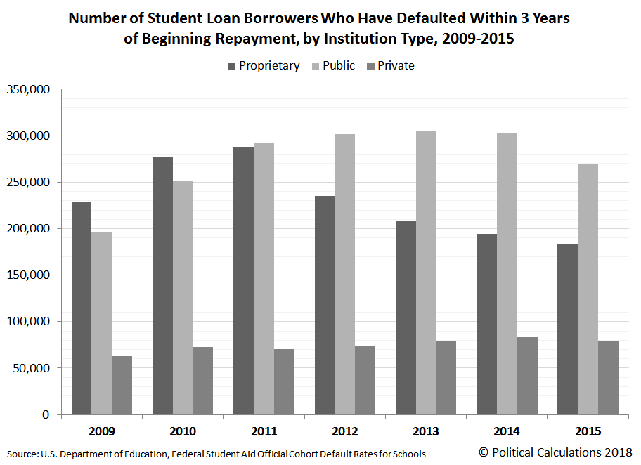 Number of Student Loan Borrowers Who Have Defaulted Within 3 Years of Beginning Repayment, by Institution Type, 2009-2015