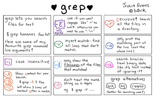 10 ways to use Grep command in Unix - examples