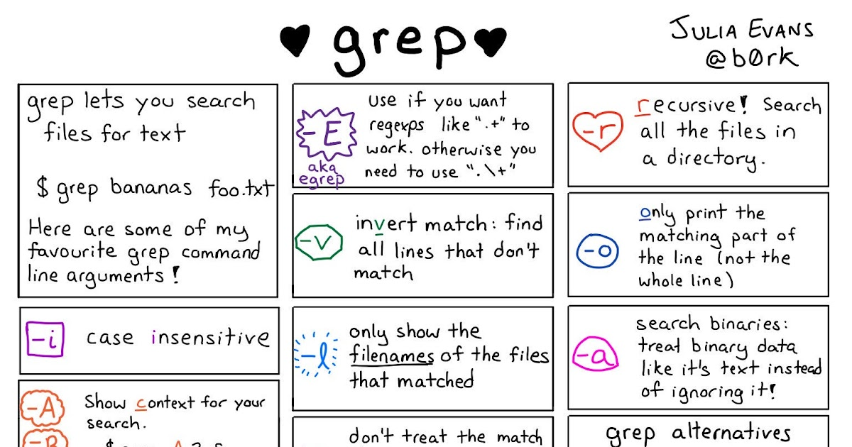 10 examples of grep command in UNIX and Linux