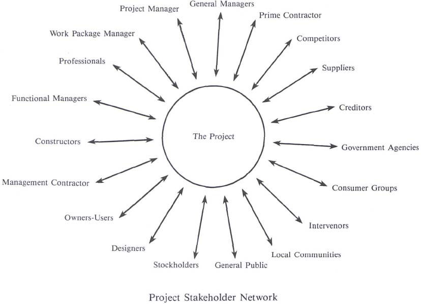 PMGT 502- Effective Communications for Managing Projects
