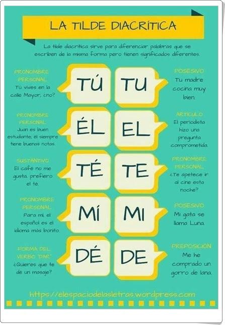"""""""La tilde diacrítica"""" (Infografía de Ortografía de Lengua Española)"""