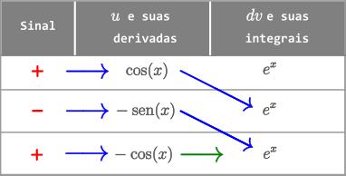 Exemplo 7 - Método Tabular - Integral de e^x cos(x) dx
