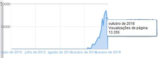 Blog visualizações