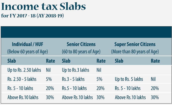Income Tax Exemptions Section Wise Details and Tax Calculator for AP and Telangana Download  Calcuation of Income Tax of Employees and Teachers in Ap and Telangana | Software for Income tax Calcualtion for Salaried People | Suggestions to get exemptions from paying Tax | Detailed Information of Income Tax Sections Income-Tax-FY-2017-18-AY-2018-19-Section 24-80C-80CCC-80CCD-1B-80U-80D-80DDB-80E-80G-80EE-80TTA-80CCG | A Guidance on paying Income tax and Plan for getting escape from paying Tax using available Sections and Exemptions ap-ts-income-tax-software-calculator-by-putta-srinivas-reddy-download-exemption-sections-details-80ccd-savings
