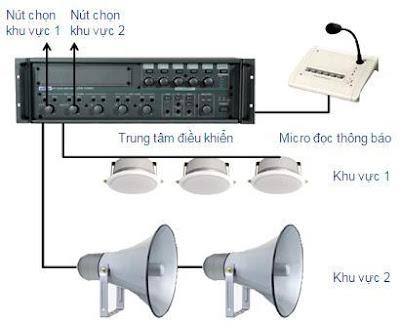 Hệ thống Âm thanh thông báo giá rẻ nhất tại TPHCM