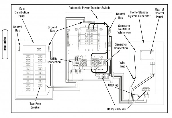 مفتاح التبديل الآلي (Automatic transfer switch (ATS