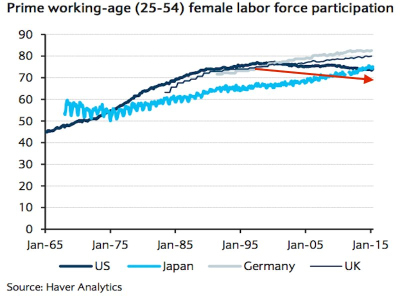 economic growth and female labour force participation in india 3