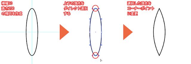 輪の作り方1
