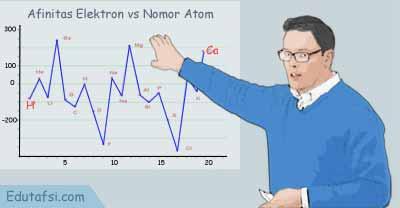 Kecenderungan afinitas elektron dalam sistem periodik