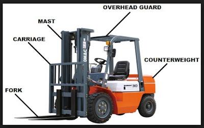 Bagian-Bagian Forklift