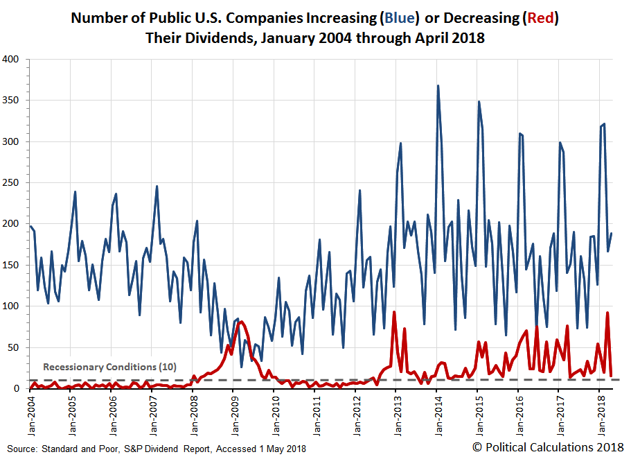 Number of Public U.S. Companies Increasing or Decreasing Dividends in Each Month from  January 2004 through April 2018