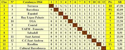 Clasificación Campeonato de Cataluña 1964 - Preferente