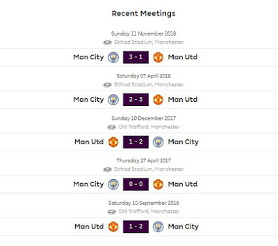 Head to Head Manchester United vs Manchester City
