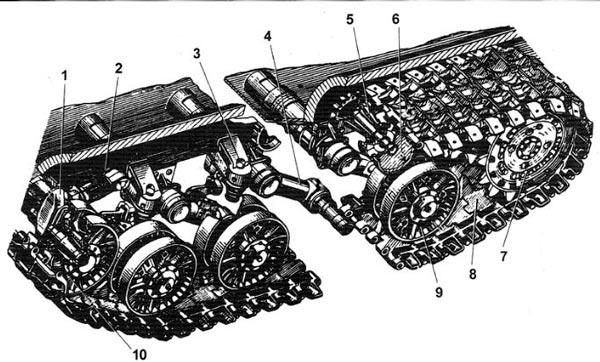 Ходовая часть танка Т-10М с пояснениями
