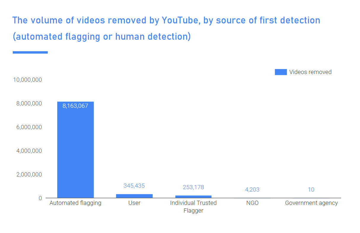 YouTube Community Guidelines enforcement stats
