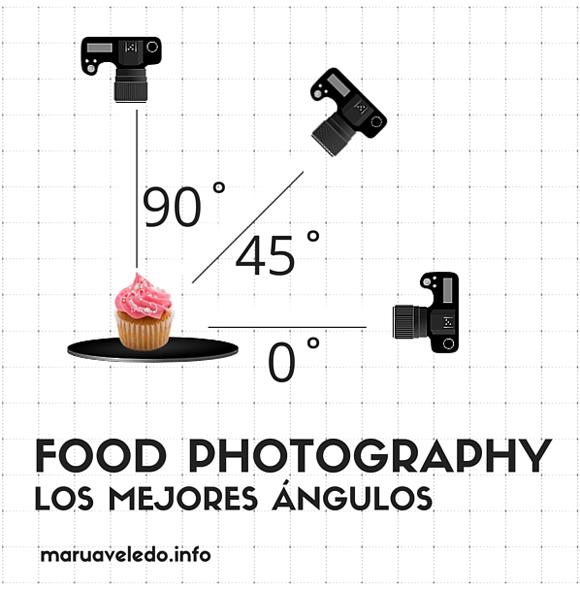 Food Photography #6: Los mejores ángulos para fotografía culinaria y buenas noticias