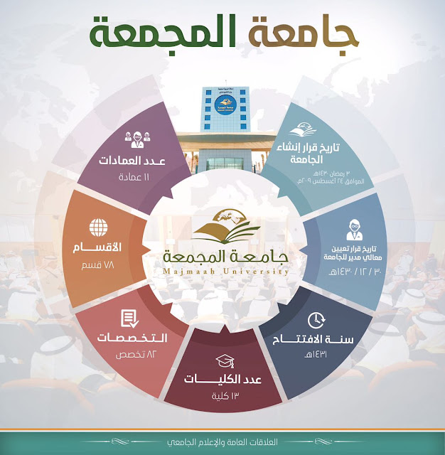 Beasiswa Kuliah Sarjana (S1) di Majmaah University, Saudi Arabia 2019