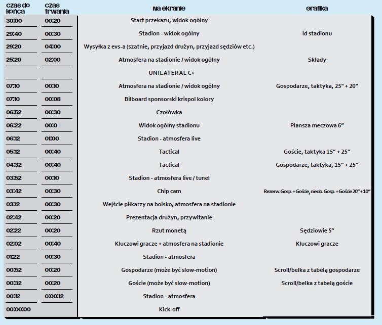 Multilateral Running Order meczu Ekstraklasy firmy Ekstraklasa Live Park - źródło Ekstraklasa Piłkarskiego Biznesu 2015