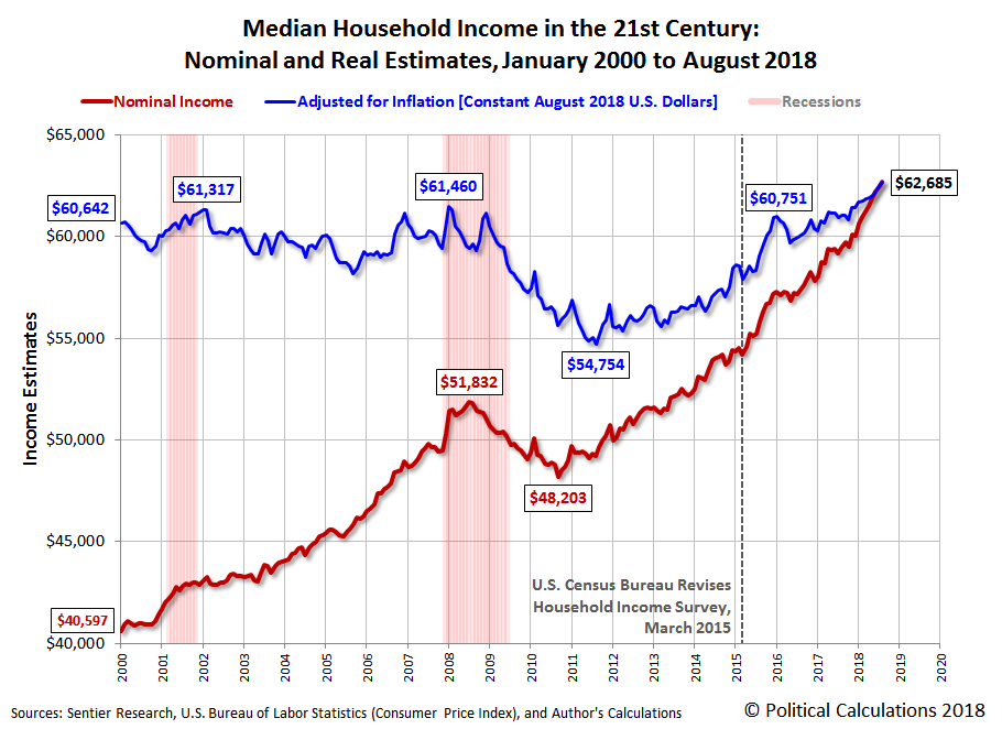 Median Household Income in the 21st Century: Nominal and Real Estimates, January 2000 to August 2018