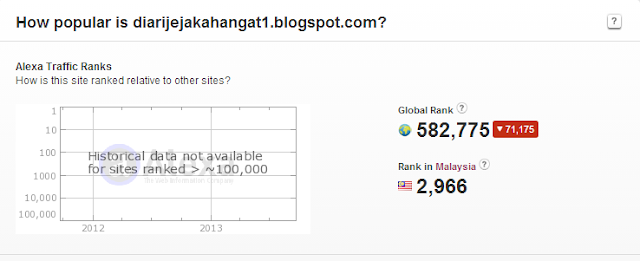 Ranking Alexa Blog DJH : 25.9.2013