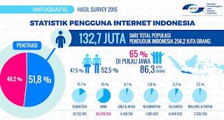 Statistik Pengguna Internet Indonesia