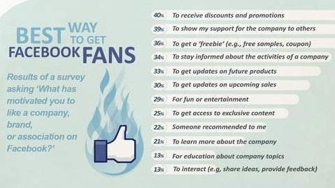 Jasa Penambah Like Fans Page Facebook