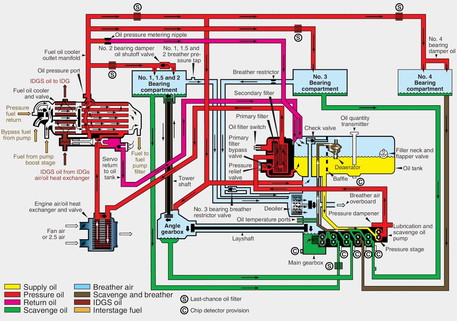 hight resolution of typical turbine dry sump variable pressure lubrication system