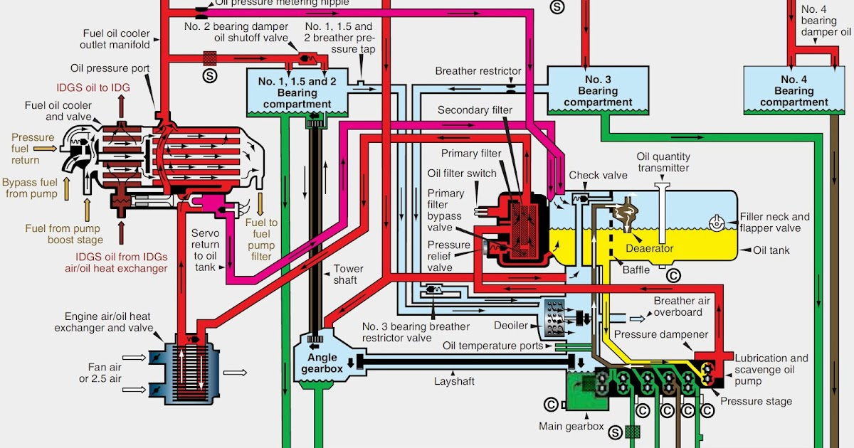 Aircraft Systems Turbine Engine Typical Drysump Variable Pressure Lubrication System: Car Engine Dry Sump Diagram At Shintaries.co