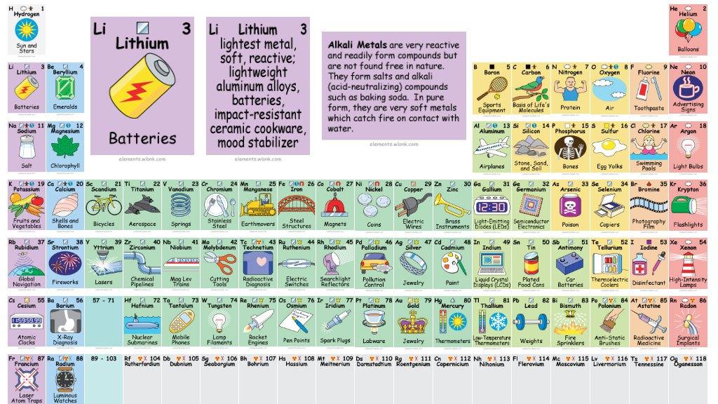 Ciencias iii qumica tabla peridica de los elementos qumicos aplicaciones de los elementos de la tabla peridica urtaz Gallery