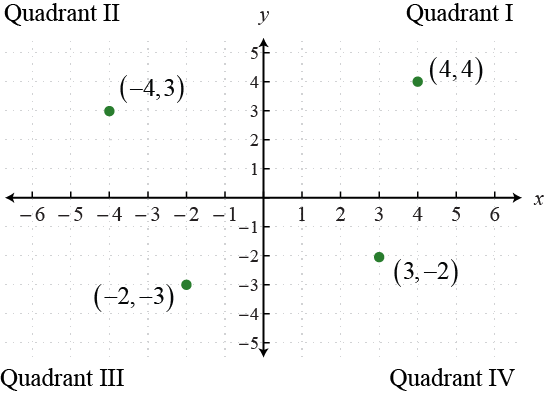 Quadrants in the Cartesian Coordinate System