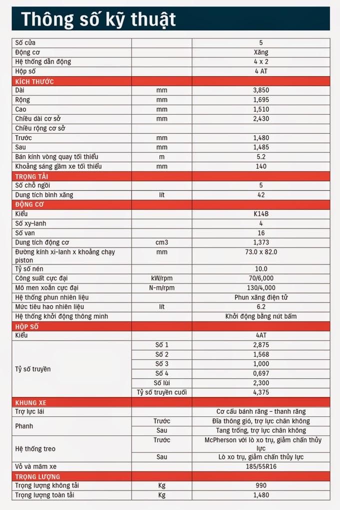 Thông số kỹ thuật Suzuki Swift 2014
